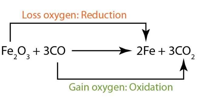Oxidizing Agent that Transfers an Electronegative Atom