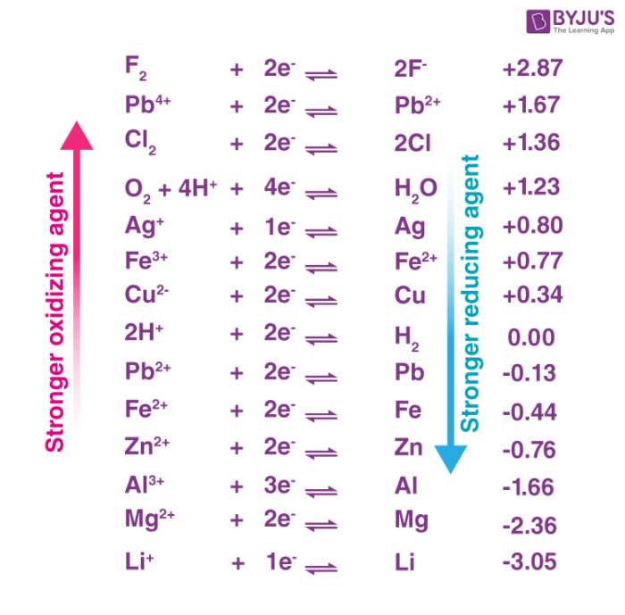 Oxidizing Power of some Oxidizing Agents