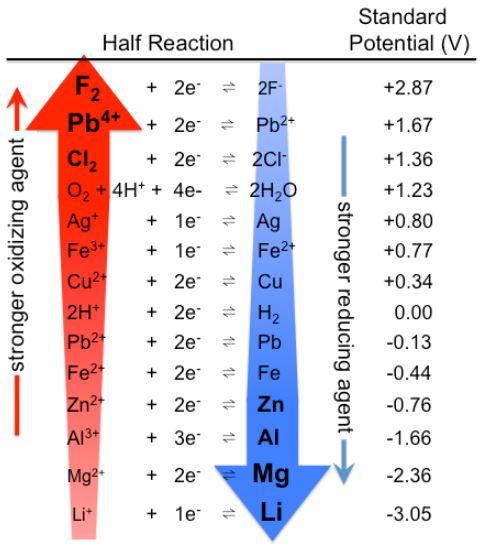 Oxidizing Power of some Oxidizing Agents