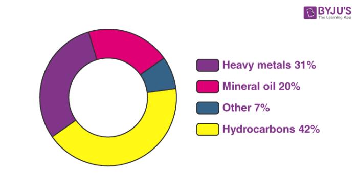 Pollutants that Contaminate Soil