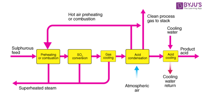 Sulphuric acid - Contact Process