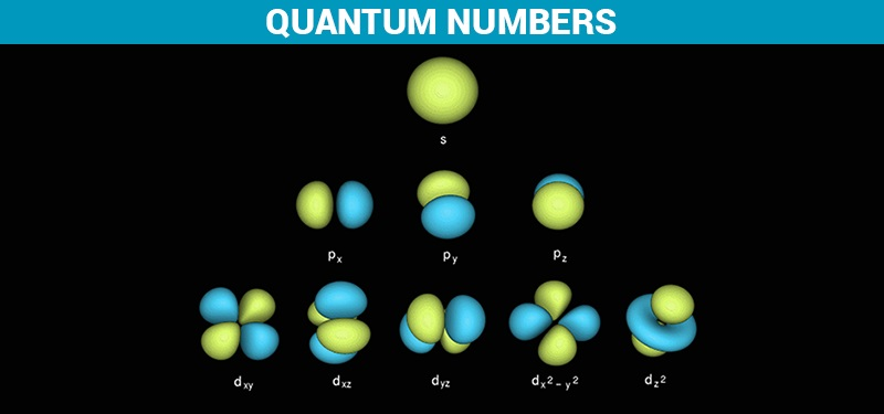 Quantum Numbers - Definition, Detailed Explanation, Examples