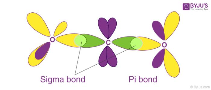 Sigma and Pi Bonds