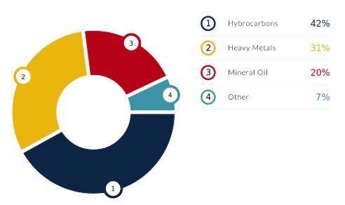 Soil Pollutants