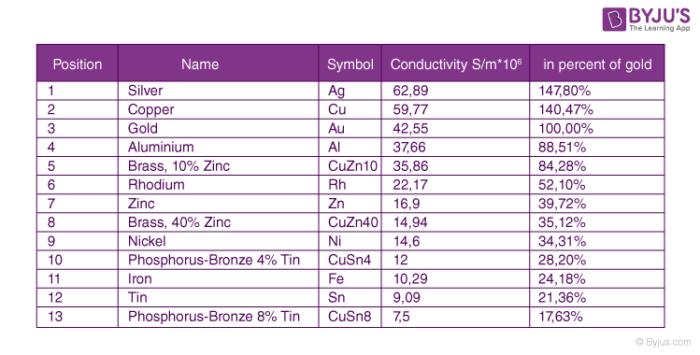 Specific Conductivity And Molar Conductivity