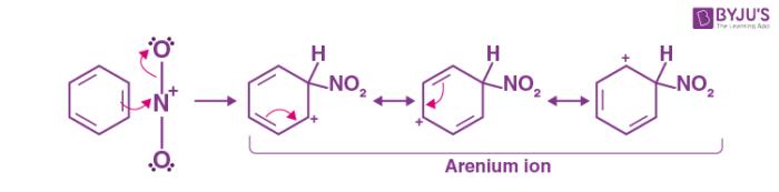Mechanism for nitration of benzene