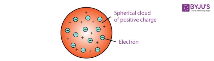 thomson atomic model