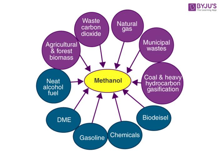 Uses of Methanol