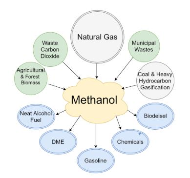 Methanol Vs Ethanol >> Uses Of Methanol And Ethanol Detailed List Of Applications