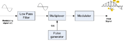 Pulse Amplitude Modulation Block Diagram