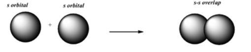 s-s Overlap in Sigma Bonds