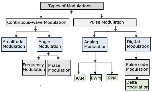 Types of Pulse Amplitude Modulation