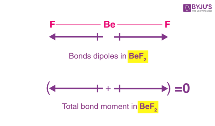Dipole Moment of BeF2