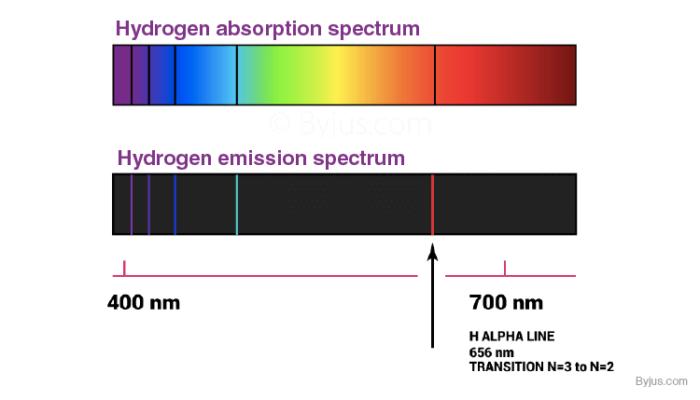 Hydrogen Absorption and Emission Spectrum