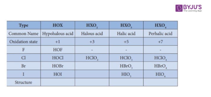 Oxoacids of Halogen Family