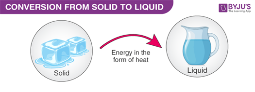 Changing of state from solid to liquid