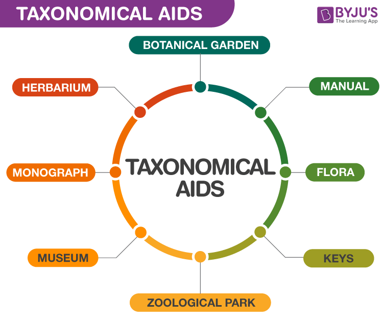 Taxonomical Aids