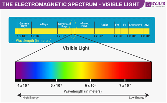 Image result for visible spectrum