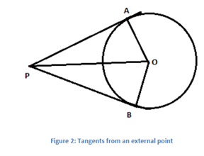 length of tangent