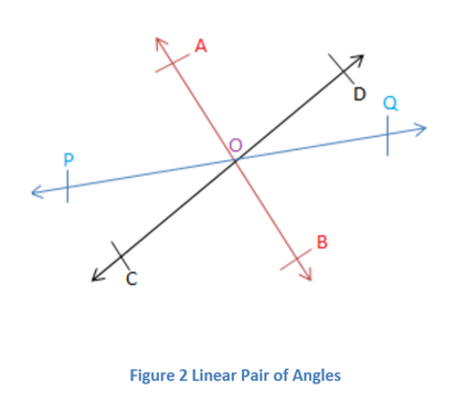 Linear Pair of angles axiom