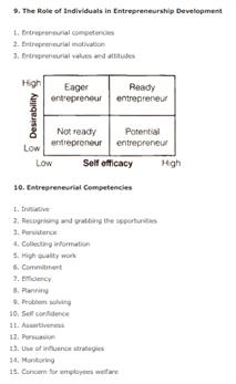 Class 12 Business Studies Chapter 13 - Entrepreneurship Development
