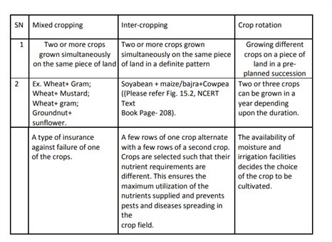 Revision Notes for Class 9 Chapter 15 Improvement in Food