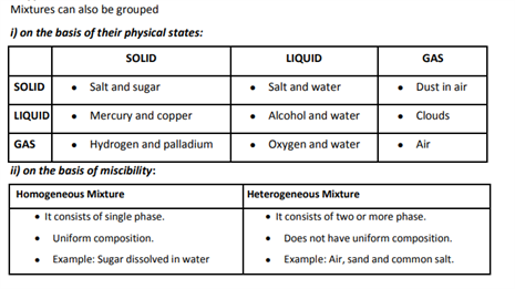 Class 9 Science Chapter 2 Is Matter Around Us Pure