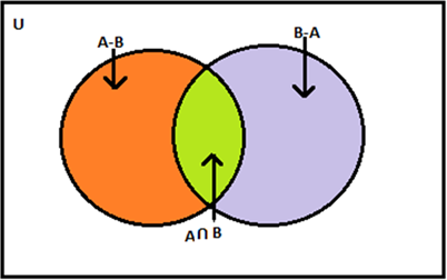 Sets - intersection of sets