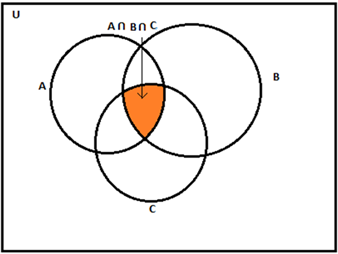 set - intersection of sets