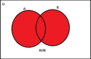 Union Of Sets Along With Representation Using Venn Diagram With Examples