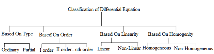 Classification of Differential Equation