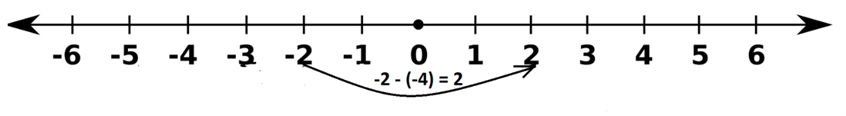Integers - Number Line