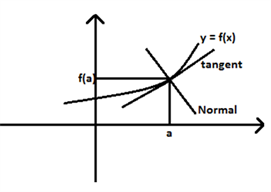 Tangent - Normal to a curve
