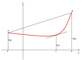 Lagrange's Mean Value Theorem