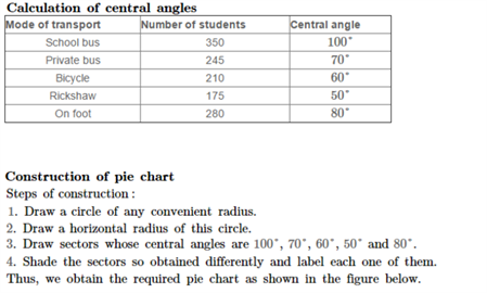 Rs Aggarwal Class 8 Solutions Chapter 23 Pie Charts Pdf Download
