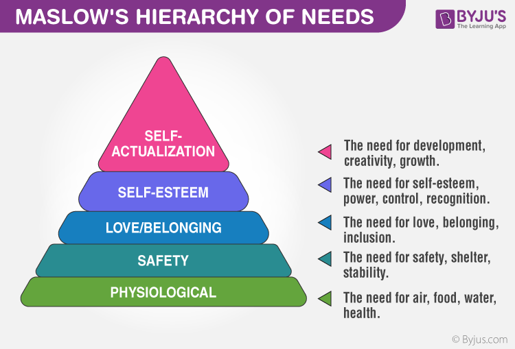 Maslow S Hierarchy Of Needs Are Explained With Relevant Examples