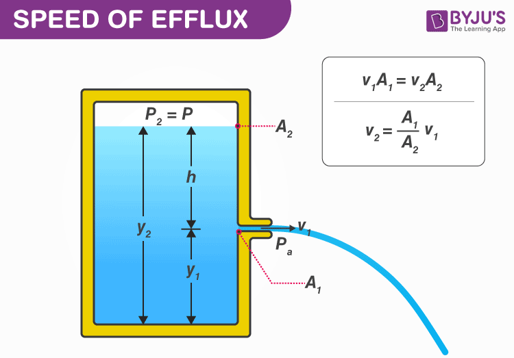 speed of efflux