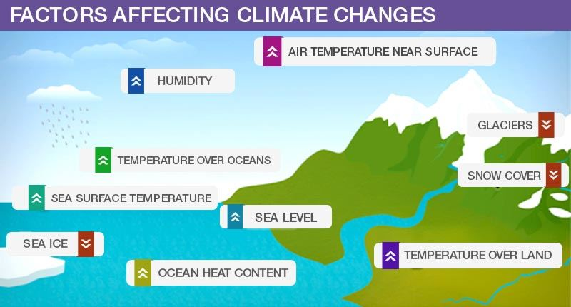 Factors Affecting Climate Changes