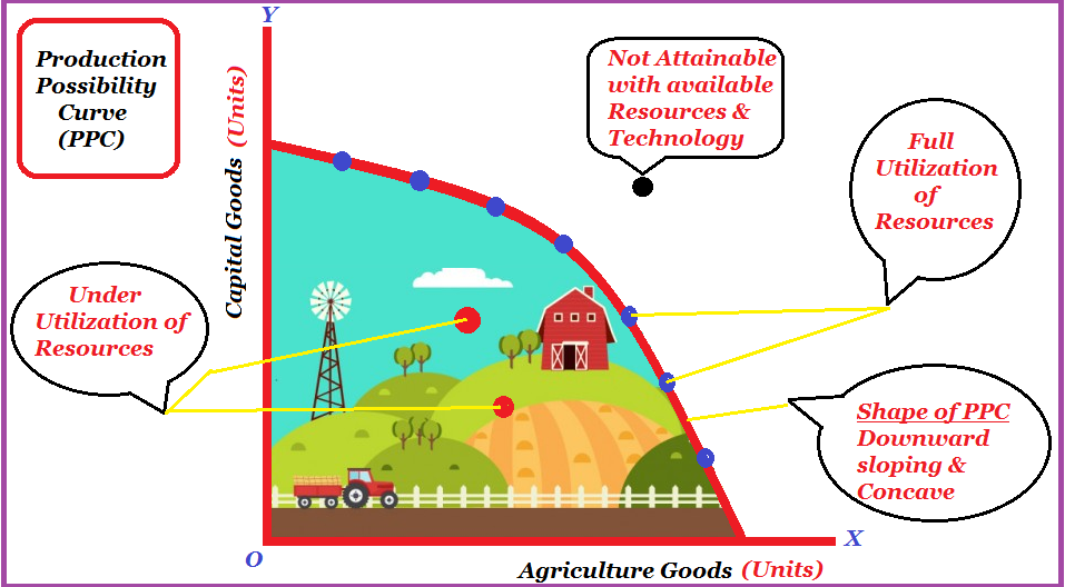 Concept Of Production Possibility Curve