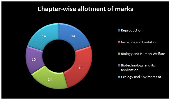 Marking Scheme of CBSE Class 12