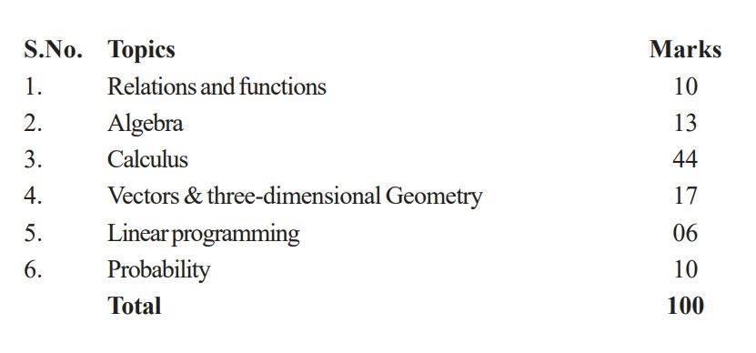 CBSE Class 12 Maths Marking Scheme 2018 @ BYJU'S