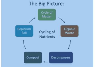 Soil replenishment