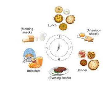 Components Of Food Nutrients Fats More Class 6 Topics Byjus