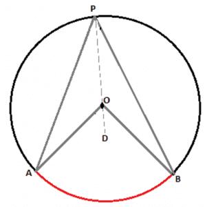 circle theorem