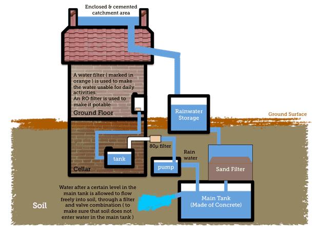 Water harvesting model