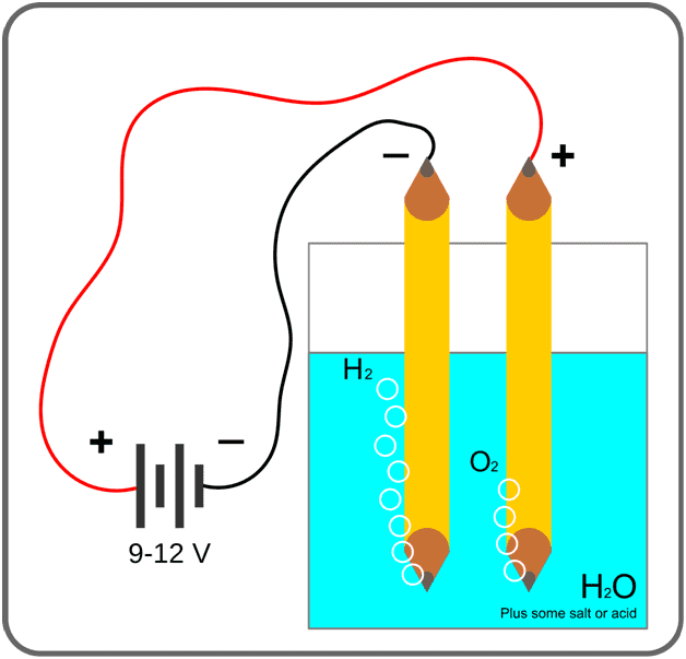 Electrolysis of Water Diagram
