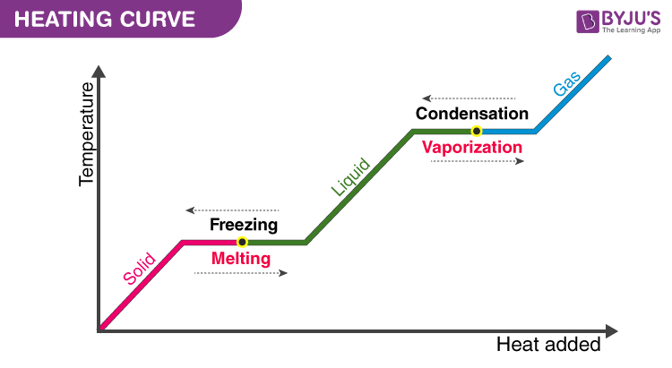 Heating Curve