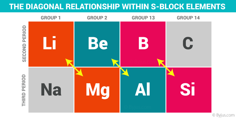 The Diagonal Relationship Within S-Block Elements