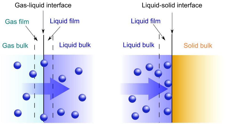 Absorption vs adsorption