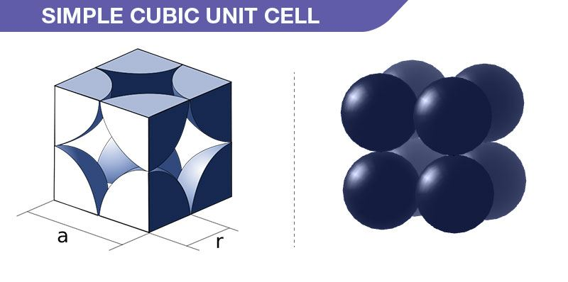 simple cubic unit cell